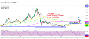 The retrace lower seems complete for Litecoin on the daily chart