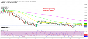 The bearish trend continues in EUR/GBP