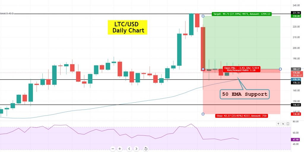 Litecoin Trading Signal