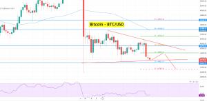 Bitcoin - BTC/USD Chart