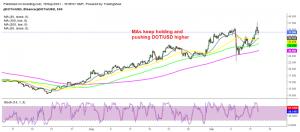 MAs are keeping Polkadot bullish on the H4 chart