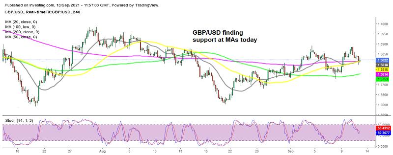 Will GBP/USD bounce off the MAs soon?