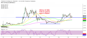Ripple coin is testing the support area at $1-$1.05