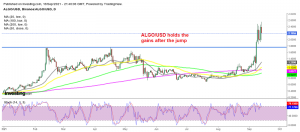 Algorand looks poised for new highs