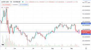 Aave (AAVE/USD) Shows Bullish Signs but has yet to Recover From the Crash