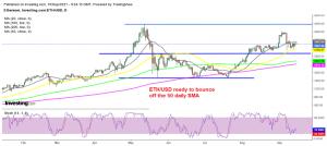 Will ETH/USD bounce off the 50 SMA soon?