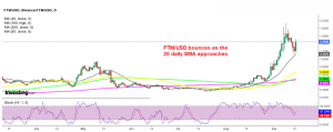 Fantom is looking bullish again suddenly after the retrace down