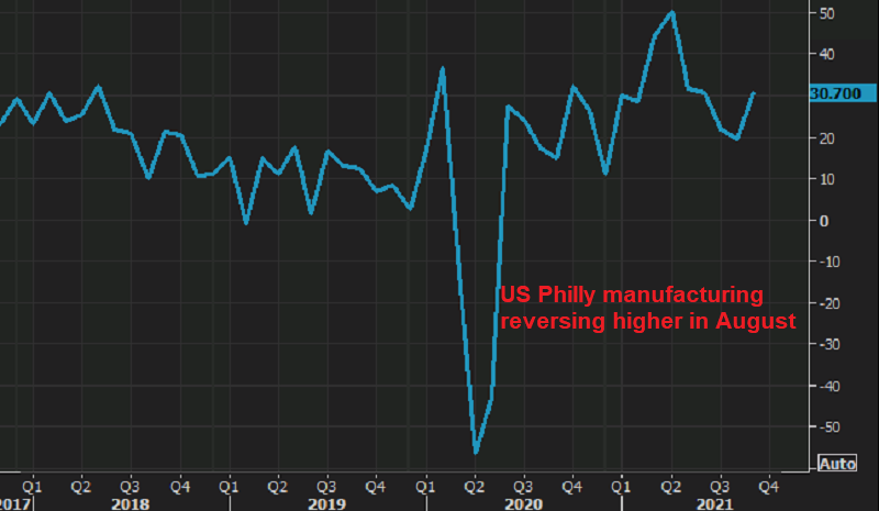 US economy might be heating up further again in the coming months