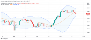 US Dollar Gets a Boost From Positive Economic Data Releases