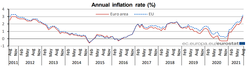 Inflation has finally picked up in Europe as well