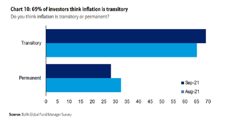 Record US inflation is not unsettling for the FED