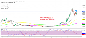 The bounce eventually came as the 20 SMA wasn't giving up