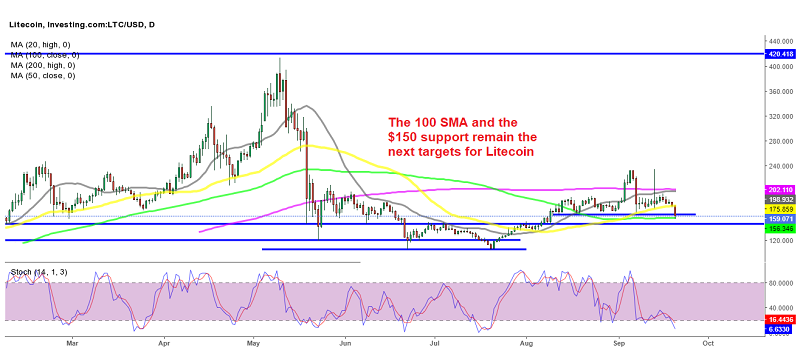Will the 100 SMA and the next support below $150 hold for Litecoin?