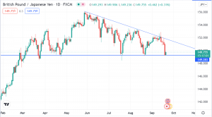 All Eyes on BOJ, BOE as GBP/JPY Approaches a Crucial Breakout