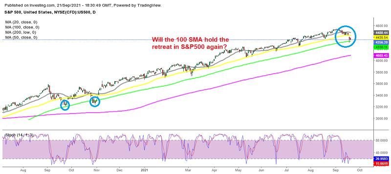 S&P500 retreats to the 100 SMA for the third time - Will it bounce?