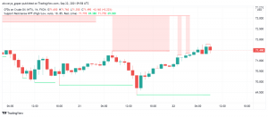 WTI Crude Oil Makes Gains as Supply Worries, Higher Demand Support