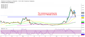 Is the retrace down over for Fantom coin?