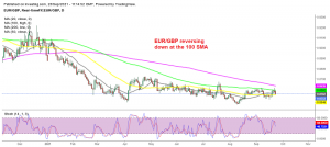 The downtrend resumes for EUR/GBP