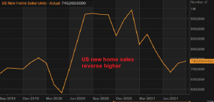 New home sales increase in July and August after the cool-off in Q1 and Q2 t