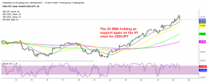 USD/JPY reversing higher after touching the 20 SMA