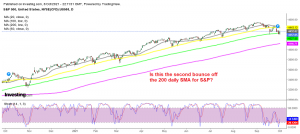 S&P500 looks ready for the next bullish move now after the refresh down