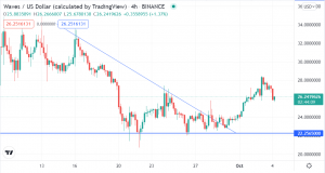 Buying a Retrace on Chainlink, Waves, as Most Cryptos Look Up