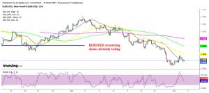 EUR/USD has entered a long term decline since summer