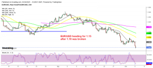 EUR/USD picks up further pace after the US ADP employment report