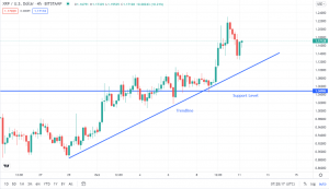 Considering a Buy on Cosmos or Ripple? Wait for it to Find a Suitable Support