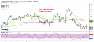 The diverging fundamentals in UK and EU keep the bearish trend going for EUR/GBP