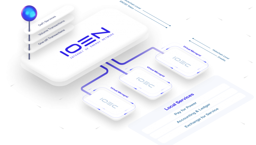 The Internet of Energy Network (IOEN) to List Its Token on Gate.io CEX