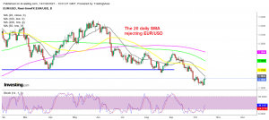 Is the retrace higher over for EUR/USD?