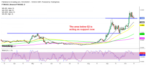 Will the previous high hold as support for Fanton crypto?