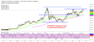Ethereum bound to make new all-time highs soon