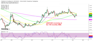 USD/CAD resuming the downtrend this month
