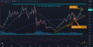 Polkadot (DOT) Price Prediction For 2021: Looking to Rally Past All-Time Highs