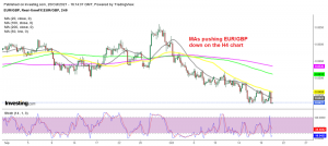 EUR/GBP continues the downtrend after the UK CPI report