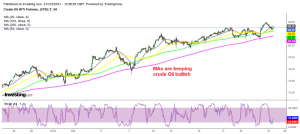 Will you buy at the 100 SMA or wait for the 200 SMA?