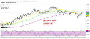 Is the retrace higher over for GBP/USD?