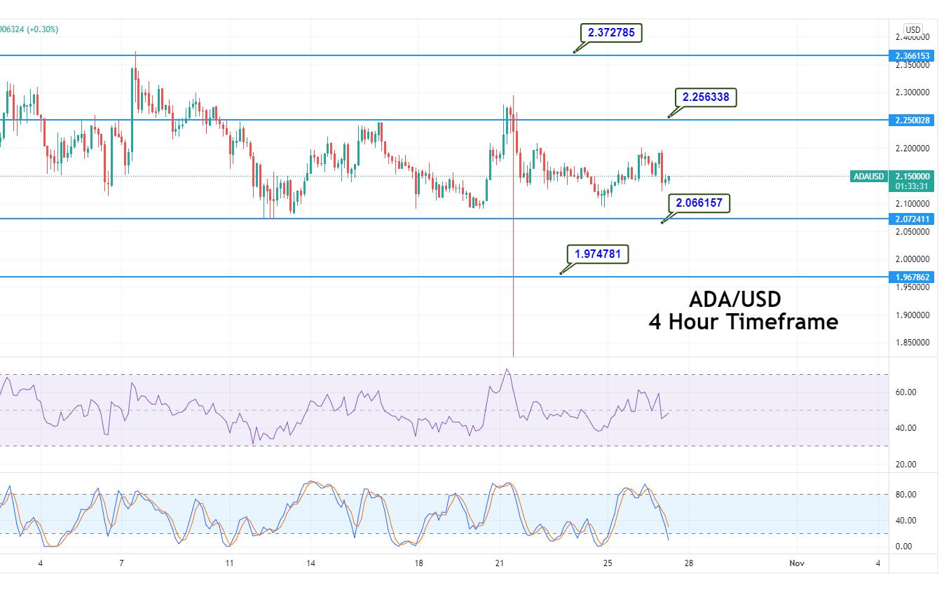 Cardano Price Analysis: ADA Standstill at .15, Despite Record Inflows