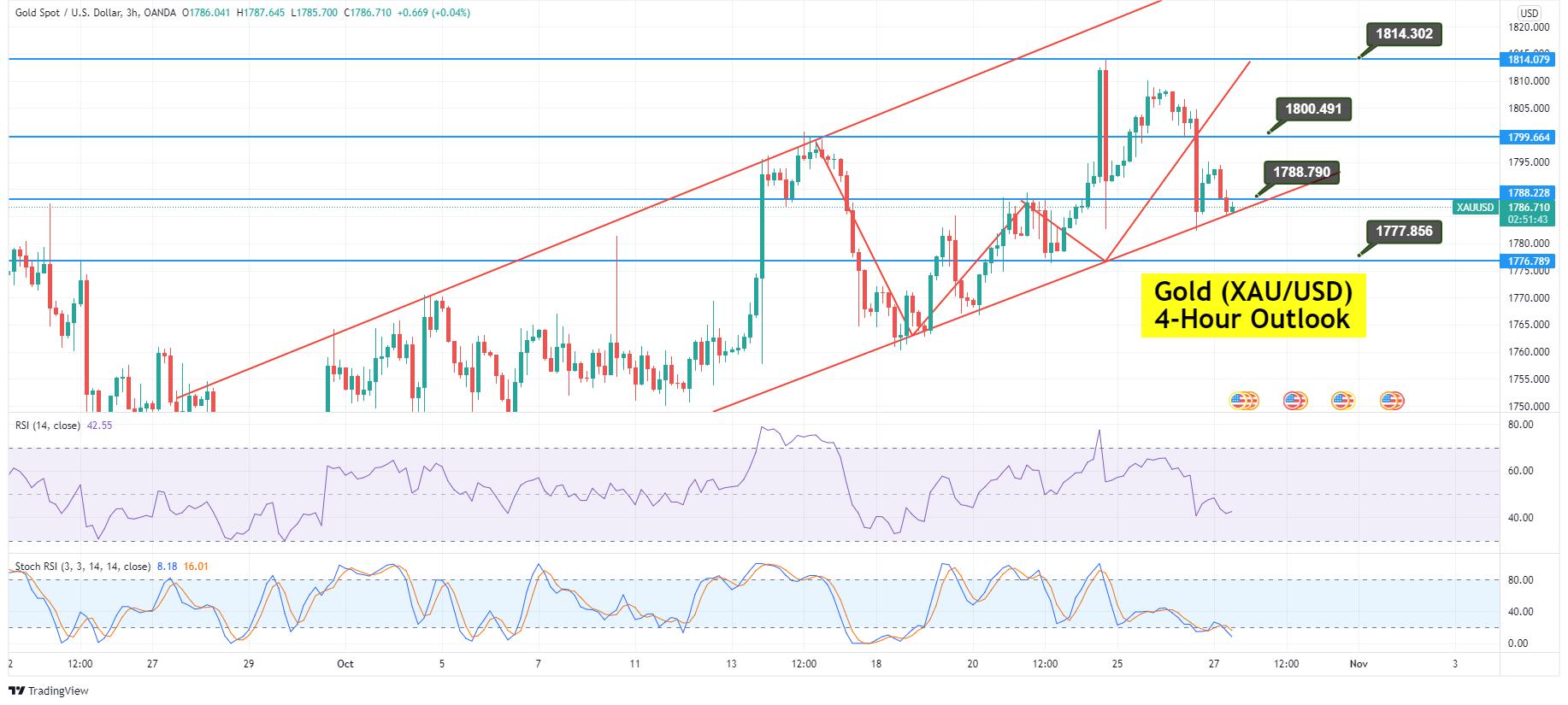 Gold Price Forecast: Upward Trendline Supports at ,786